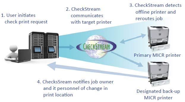 Check Printing Software - CheckStream is Ideal for Business